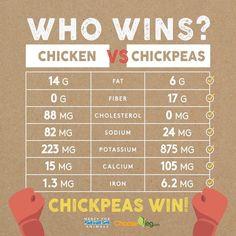chicken vs chickpeas nutritional comparison #plantbased #health