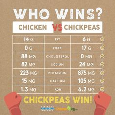 chicken vs chickpeas nutritional comparison #plantbased #health