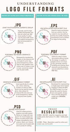 Understanding Logo File Formats -- Great info explained in an easy to understand logical way! Know which file is used for what and what you should use & get from your Designer! :) Great for referencing and learning....