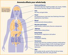 physical effects  of anorexia