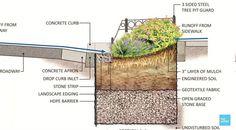 Environment-friendly Stormwater Management through Low Impact Development Planning