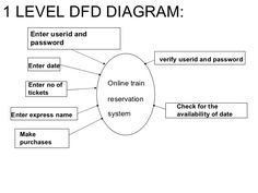 objective for online railway reservation system - Google Search