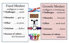Fixed & Growth Mindset