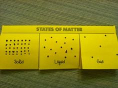 states of matter foldable