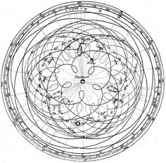 Representation of the apparent motion of the sun and planets from the earth. Taken from the Astronomy article in the first edition of Encyclopædia Britannica 1777