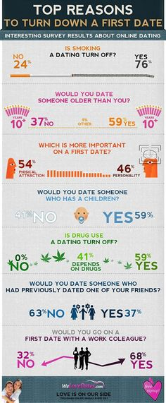 interesting-facts-about-online-dating