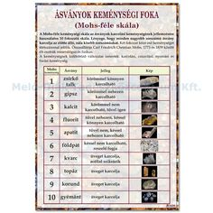 Carl Friedrich, Periodic Table, Periodic Table Chart, Periotic Table