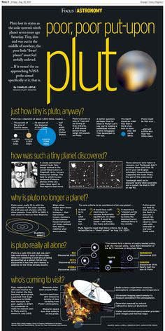 Poor, poor put-upon Pluto, infographic by Charles Apple | Orange County Register