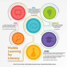 Top Takeaways: Visible Learning for Literacy #azk12homeroom #literacy