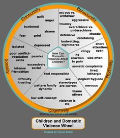 How domestics violence impacts children