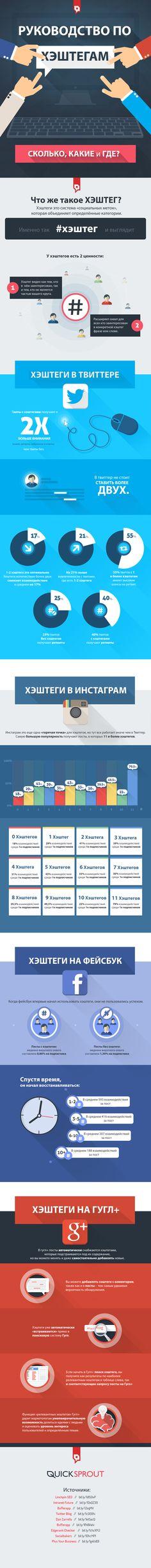 Перевод интереснейшей инфографики о правильном использовании #хэштегов: что это, зачем и в чем отличие в разных соц. сетях. В инфографике рассмотрены примеры использования хэштегов в Твиттере, Инстаграмме, Фейсбуке и Гугл+.