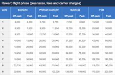 Booking AA on British Airways with Avios