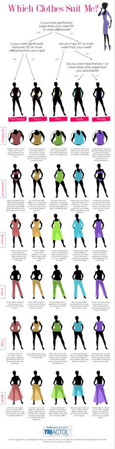 Fashion For My Body Type:  this is a guide for what clothing suits women based on their body type. Whether you're busty, curvy, straight up and down, pear shaped, etc. there are