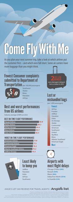 Come Fly With Me: Airlines, Airports and Customer Service (INFOGRAPHIC)
