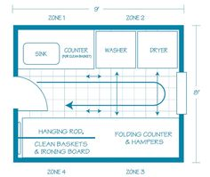The ideal laundry room incorporates 4 zones for maximizing efficiency & comfort! (This is completely wrong for my laundry room, but it's a really good jumping off point.)