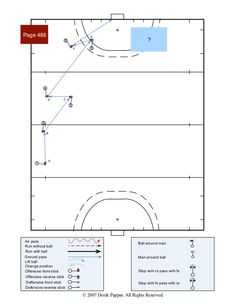 Field Hockey patterns of play 10 Field Hockey Drills, Hockey Training, Hockey Season, Soccer Practice, Netball, Football Field, Lacrosse, Play, Patterns