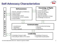 """Self-advocacy does not mean """"doing it all yourself"""" without the help of others. Characteristics of Self-Advocacy Students with disabilities require self-advocacy characteristics and skills for a su..."""