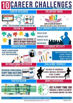 Library of career infographic products for schools, colleges and universities