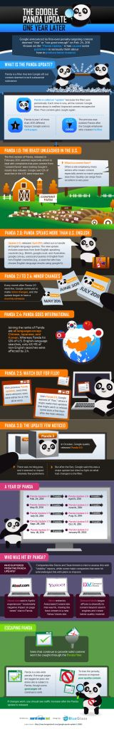 Panda Update is One Year Old Now. Till Now we have Panda Updates. Search Engine Marketing, Seo Marketing, Content Marketing, Internet Marketing, Online Marketing, Social Media Marketing, Digital Marketing, Seo And Sem, Evolution