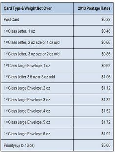 Usps 2016 Postage Rates For First Cl Stamps Mail And Denominations Available Custom Rate Chart With Price Of