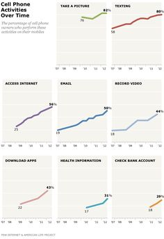 """Pew Report - Cell Phone Activities 2012.   """"Over time, the number of cell owners performing each activity has grown."""""""