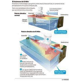 El fenómeno El Niño