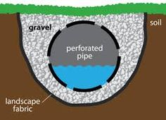 Image result for french drain
