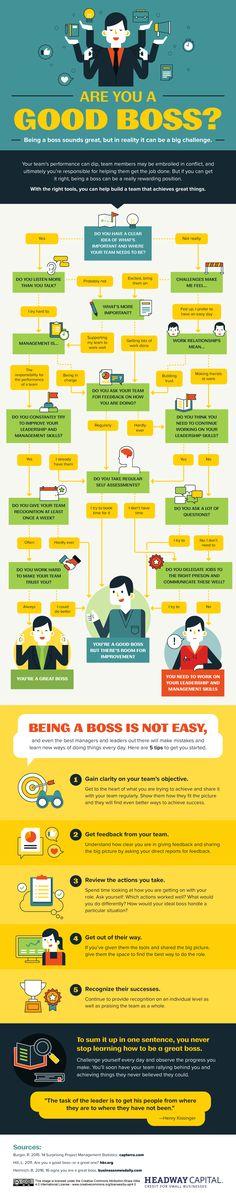 Are You a Good Boss? [Flowchart], via @HubSpot