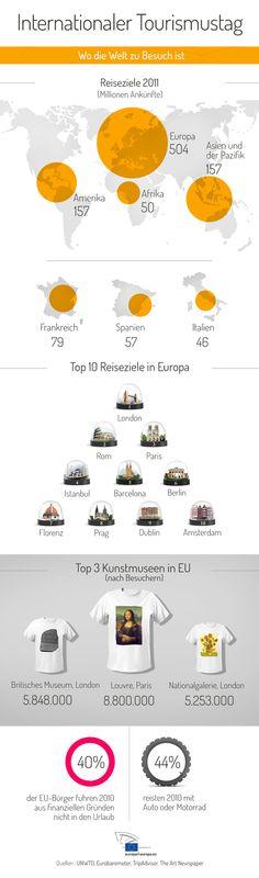 Tourismus in der EU