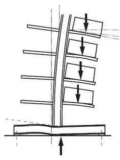 Genel olarak kontrol edilecek hususlar: - Darbe yükü alan herhangi bir depo raf sistemi yapı elemanının olup olmadığının kontrolü. - Raf kolon ayaklarının düşey ekseninden kaçıklığının kontrolü - Raf Ayak taban plakası ve kiriş kolon bağlantılarındaki görsel hasar. - Kaynak veya malzeme yüzeyinde çatlaklar olup olmadığı - Rafların oturduğu temelin durumu - Paletlerdeki yüklerin pozisyonu. - Rafa yük getiren ekstra ekipman varsa onun raf üzerindeki aparatının pozisyonunun uygunluğunun…