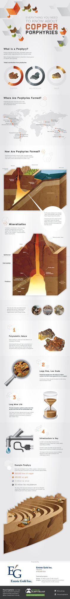This infographic covers everything you should know about copper porphyries, one of the most important sources of gold, copper, and moly.
