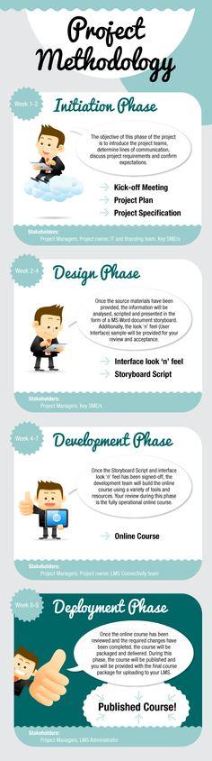 106 best project management images