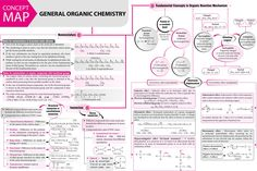 #General #Organic Chemistry - #Concept #Map - #MTG #Chemistry #Today #Magazine #JEEMain #JEEAdvanced #Class11 #ClassXI #Class12 #ClassXII Chemistry Book Pdf, Chemistry Paper, Chemistry Basics, Chemistry Quotes, Chemistry Posters, Chemistry Study Guide, Chemistry Classroom, Chemistry Lessons, Physical Chemistry