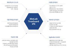 AhnLab TrusGuard IPX 특징/장점