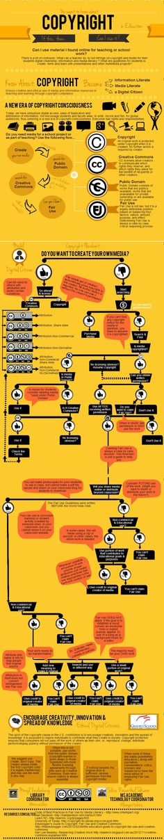 Copyright Flowchart: Can I Use It? Yes? No? If This… Then… (fantastic infographic): http://langwitches.org/blog/2014/06/10/copyright-flowchart-can-i-use-it-yes-no-if-this-then/