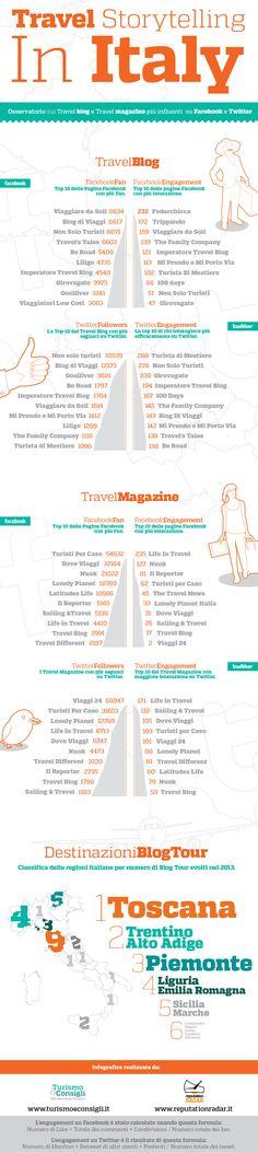 Travel Blog e travel magazine italiani più influenti.