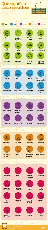Expresar las emociones en la RRSS. El significado de los emoticones #infografia #infographic #internet