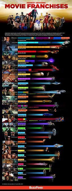 Infographie : Les franchises ciné les plus rentables