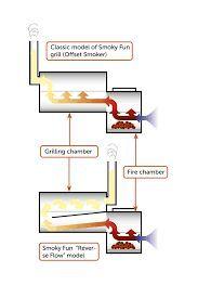 Resultado de imagen para reverse flow smokers