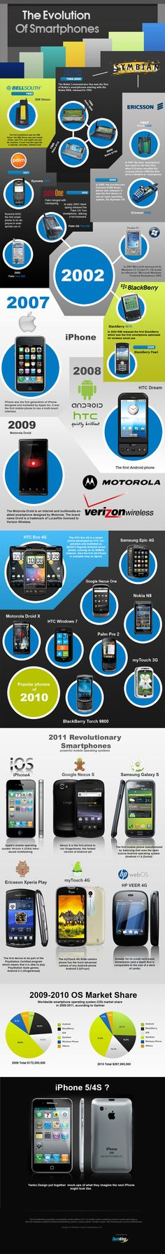 Have you ever wanted a bird's eye view of the smartphone industry? Wouldn't it be cool to look back at the evolution of handsets from the until now? TechKing has put together an awesome infographic that demonstrates how smartphone. Mobile Marketing, Marketing Digital, Online Marketing, Social Media Marketing, Mobile Smartphone, Mobile Phones, Evolution, Mobile Technology, Latest Technology