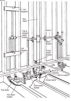 Bathroom Layout Diagram basic basement toilet, shower, and sink plumbing layout | bathroom