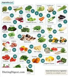 The Dukan Diet Plan: Losing Weight with 100 Dukan Foods | Diet Plan 101 Check…