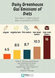 eat green, eat #vegan
