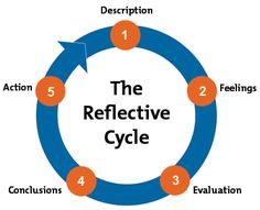 Gibbs' Reflective Cycle Diagram