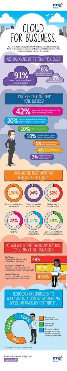Infographic: The Cloud for Business Нравятся сочетания цветов и круговые диаграммы