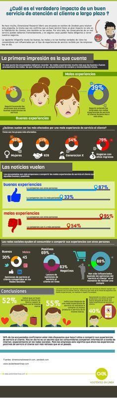 ¿Cuál es el verdadero impacto de un buen servicio de atención al cliente a largo plazo? ;) #asistentesenlinea #infographic #customerservice