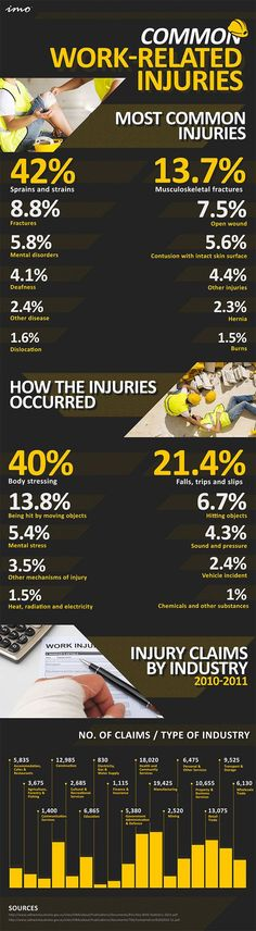 Most Common Work Related Injuries. A few industries make up the vast majority of work related injuries. Check out this infographic for details.