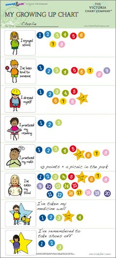 """I have three young children ages 4, 5 and 6 and firmly believe that positive reinforcement is critical for child development. A reward system is a wonderful tool to encourage and motivate good behaviors for young children. The Victoria Chart Company™ has created award winning reward charts for children. I am currently using the """"My Growing Up Chart"""" for my four and five year old children and the """"My Credit Chart"""" for my six year old son. I really appreciate that The Victoria Chart Company™…"""