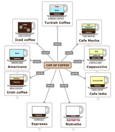 Check out the ingredients of your favorite types of coffee. Click on the link to see the full mind map Coffee Milk, Coffee Type, Black Coffee, Iced Coffee, Irish Coffee, Chocolate Syrup, Mocha, Latte, Maps