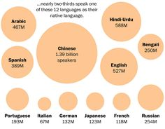 Not all continents are equally diverse in the number of spoken languages. Chinese hasmore native speakersthan any other language, followed by Hindi and Urdu, which have the same linguistic origins in northern India. English comes next with 527 million native speakers. Arabic is usedby nearly 100 million more native speakersthan Spanish.